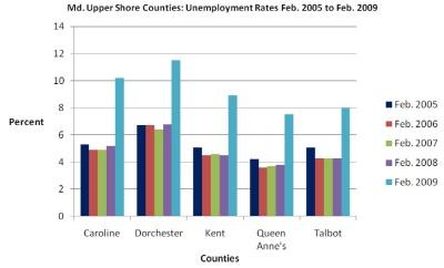 Shore Counties Feel Job Pinch Southern Maryland Headline