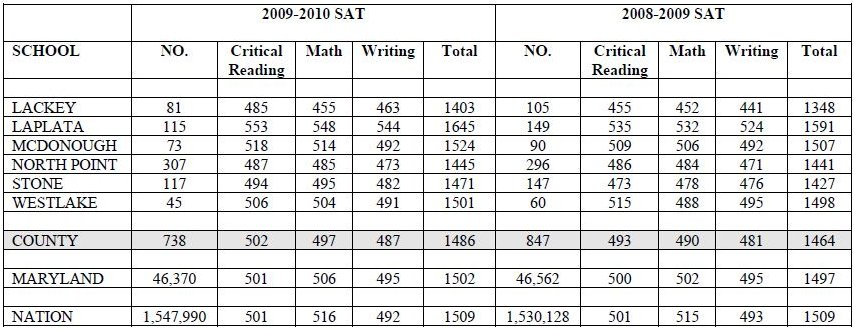SAT results?