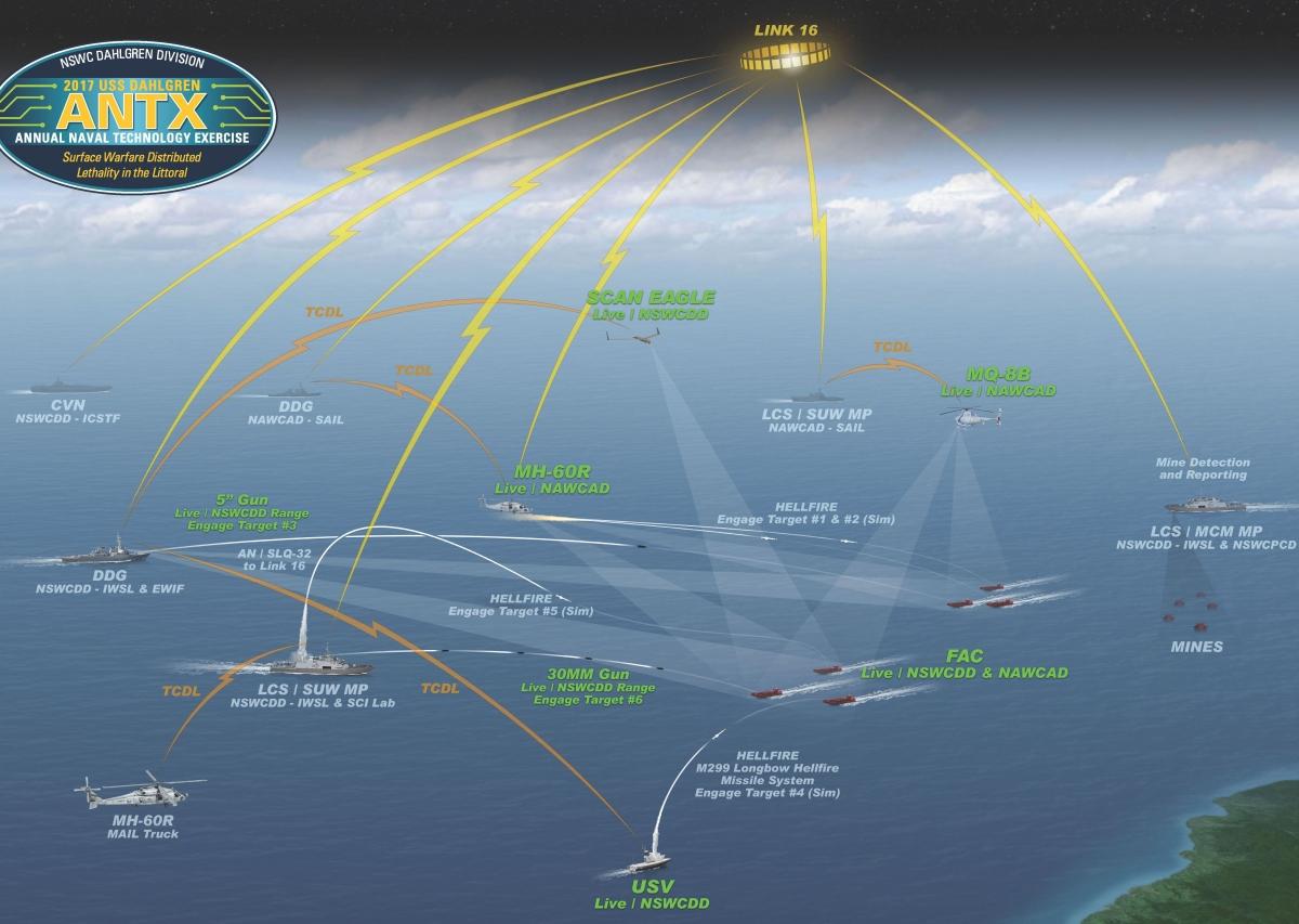 power of integration tested at 2017 uss dahlgren naval